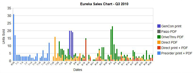 Q3 2010 sales figures for Engine Publishing