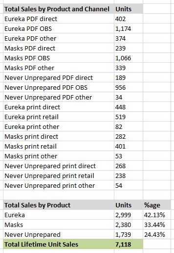 2012 by the numbers: Engine Publishing sales figures
