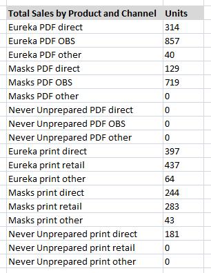 Engine Publishing sales figures, June 2010-June 2012